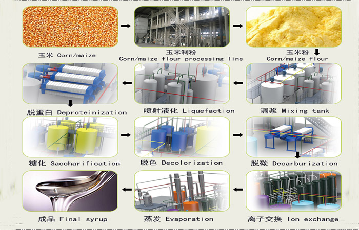 glucose syrup processing machine