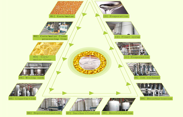Corn syrup manufacturing process