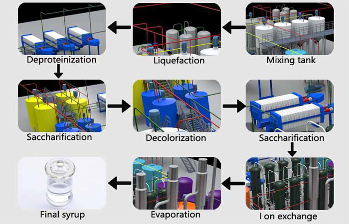 Glucose syrup production process