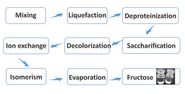 fructose syrup production process flow chart