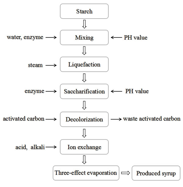 corn starch syrup production process