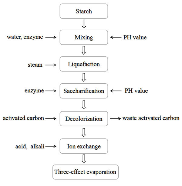 starch sugar production process