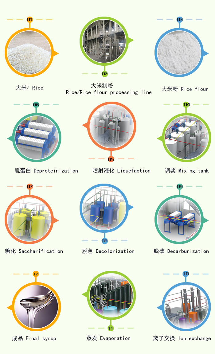 Rice glucose syrup production technology